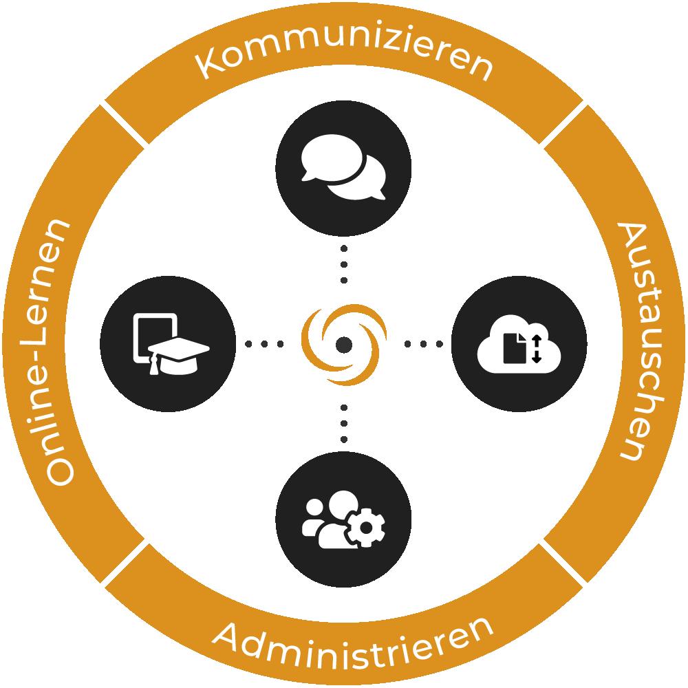 ec-ol - Kommunizieren, Austauschen, Administrieren, Online-Lernen