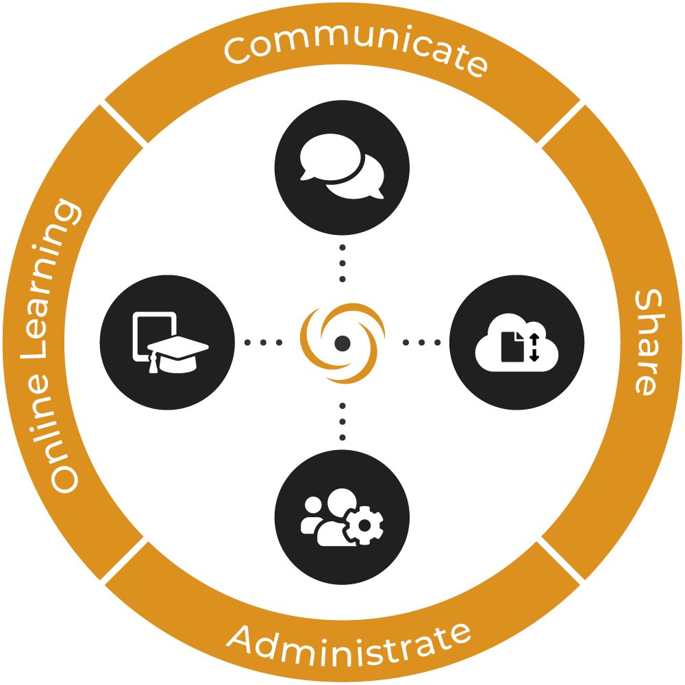ec-ol - communication, collaboration and learning in the office, school and online